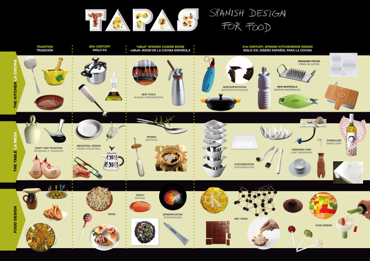 TAPAS Spanish Design for Food CoolSht